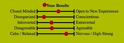 Testresultaat