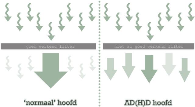 Zo ziet ADHD er in een hoofd uit